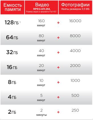 Сколько помещается фотографий на карту памяти график фото