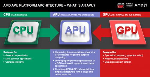 AMD APU диаграмма