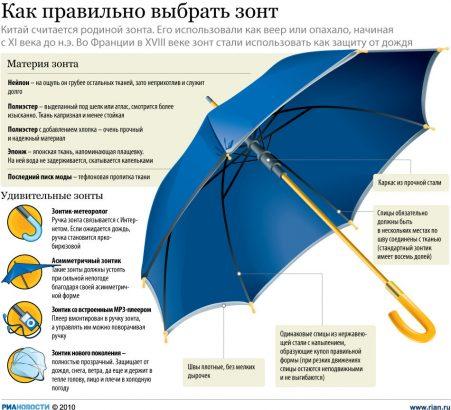 Как правильно выбрать зонт фото