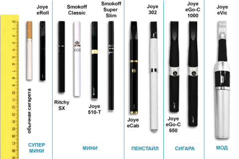 razmeri-electronnih-sigaret