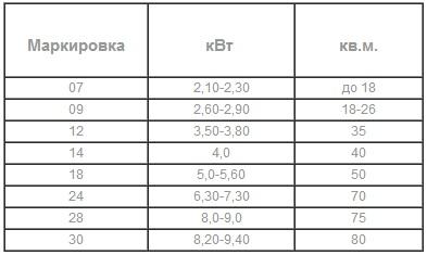 tablica-moshnosti-kondicionera