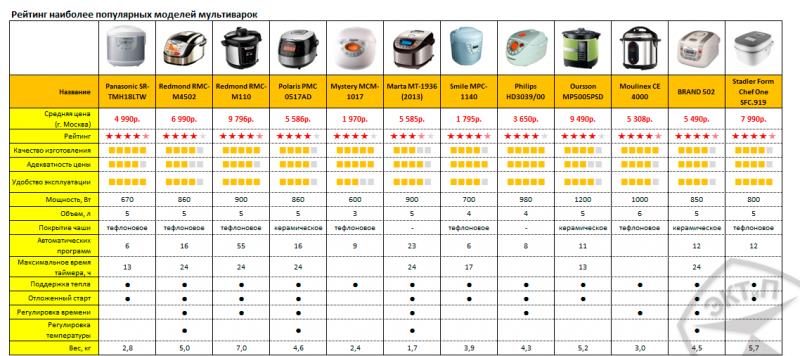 Рейтинг мультиварок по мнению пользователей Яндекс маркета в 2014 году